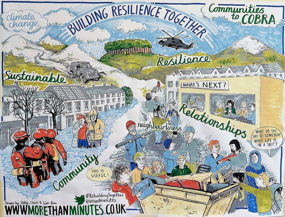 2020 02 07 Building Resilience Together  visual minutes